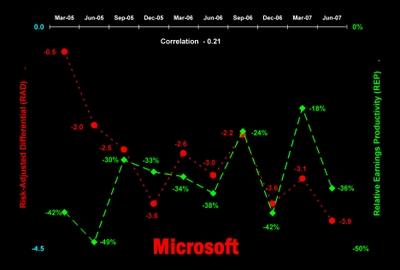 Msft_rad_rep_chart_q105_q207_p01