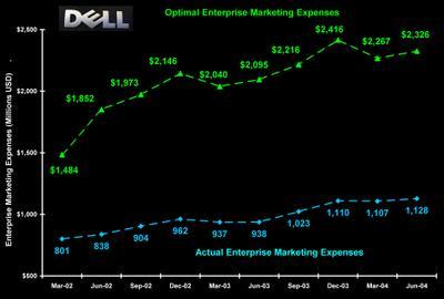 Dell_actual_vs_optimal_eme
